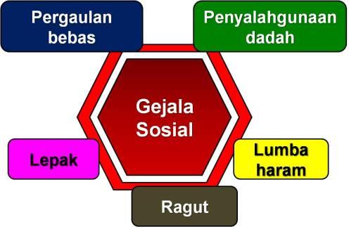 gejala-sosial-3